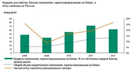 Банки зарегистрированные на Кипре