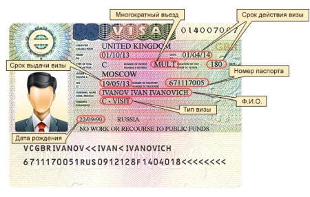 Срок действия Шенгенской визы