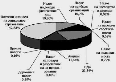 налоговая система в Чехии