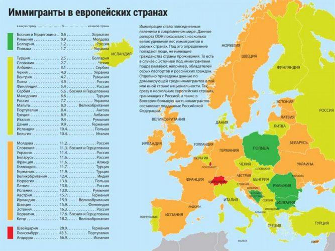 Карта эмиграции в Европе