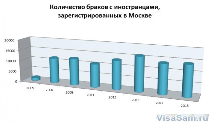 Количество браков россиян с иностранцами