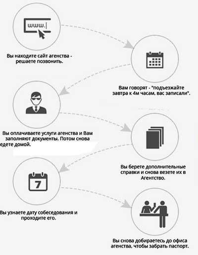 схема получения визы