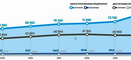 бизнес инвестиции в Эстонии
