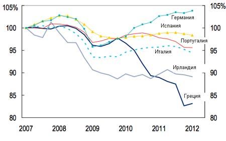 График падения Греческой экономики