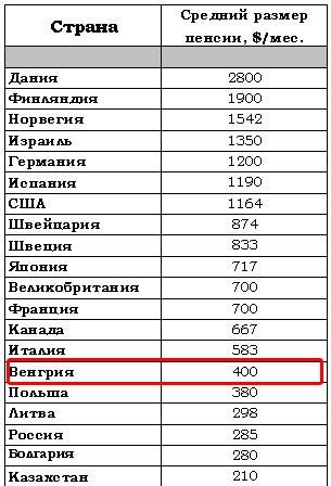 пенсия в Венгрии