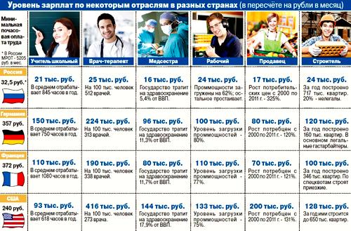 размер зарплаты зарубежом