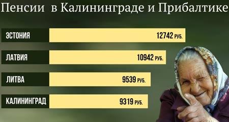 сравнение пенсии в Эстонии