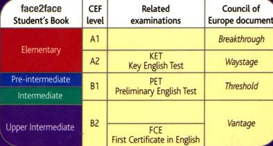 таблица уровней знания языка