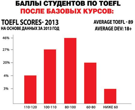 получаемые балы за тест TOEFL