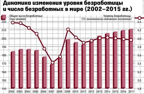 безработица в мире
