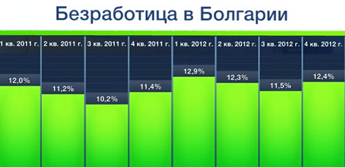 безработица в Болгарии
