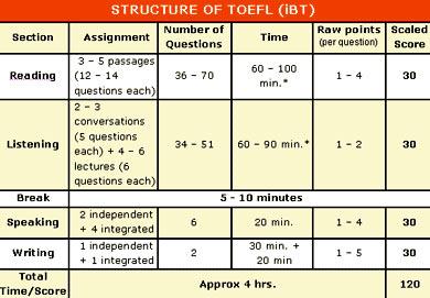 структура toefl