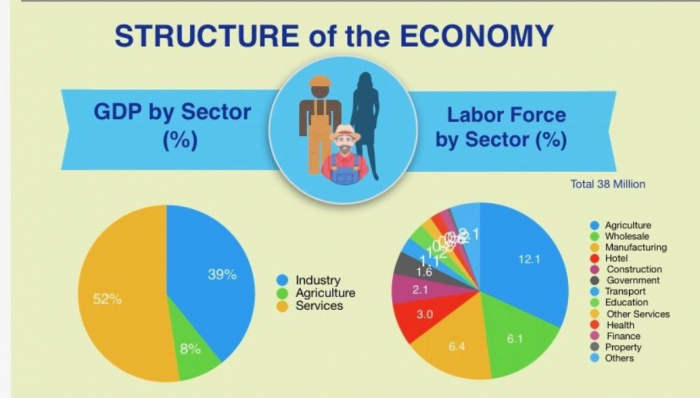 Структура экономики Таиланда