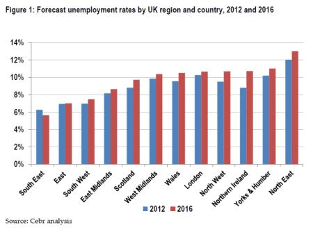 Прогноз уровня безработицы в Великобритании на 2016 год по регионам