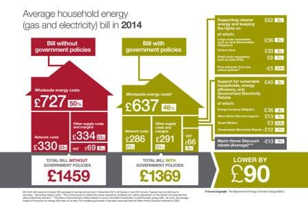 Стоимость услуг ЖКХ в Англии