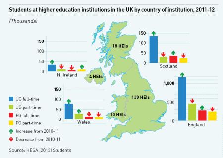 Количество студентов в Великобритании по регионам