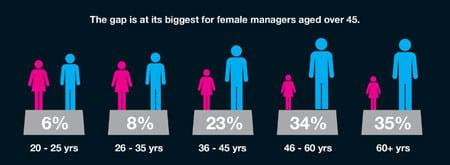 Разница в оплате труда мужчин и женщин по возрасту