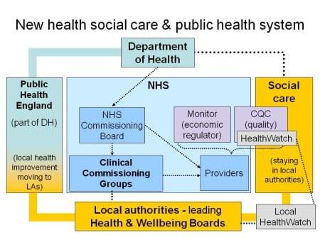 Система здравоохранения в Англии