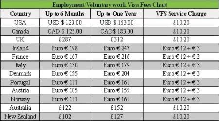 Стоимость оформления визы в Англии и других странах