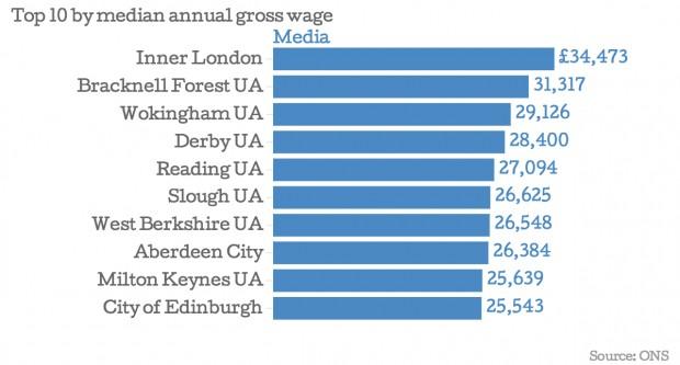 Средний годовой доход в Великобритании по регионам