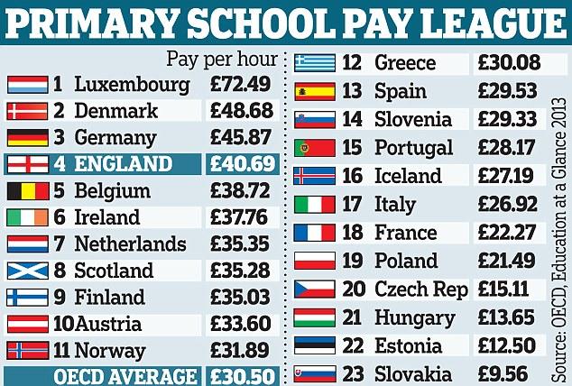 Средняя заработная плата учителей в Великобритании по сравнению с другими странами
