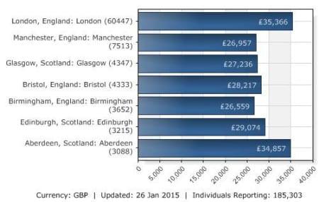 Средние зарплаты в Англии по регионам