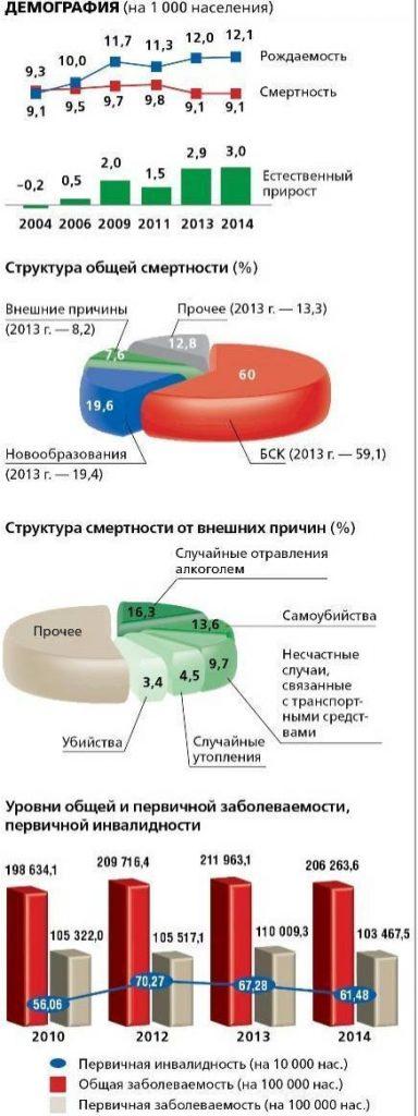 демография в Белоруссии