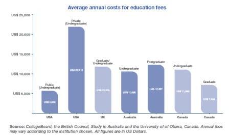 Средняя стоимость обучения в Англии по сравнению с другими странами