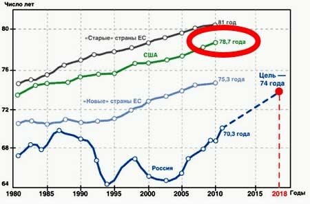 продолжительность жизни американцев