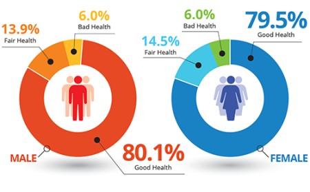 Состояние здоровья жителей Великобритании