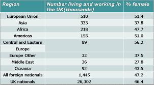 Количество работающих мигрантов в Англии