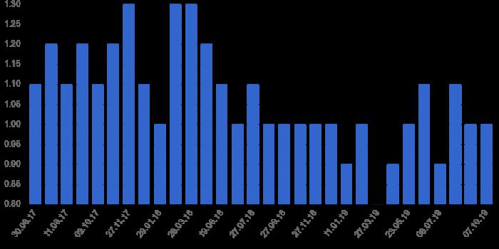 Динамика уровня безработицы в Таиланде