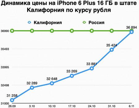 цены на iphone в США