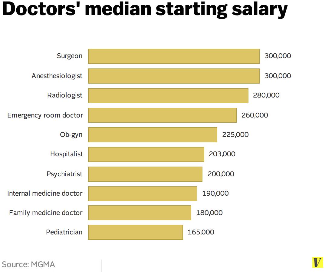 Средние заработные платы медицинских работников в Великобритании
