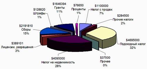 структура налогов