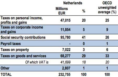 голландские налоги