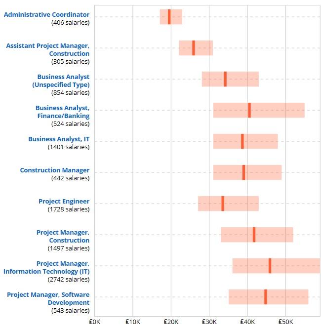 Средняя заработная плата компьютерщиков и экономистов в Великобритании