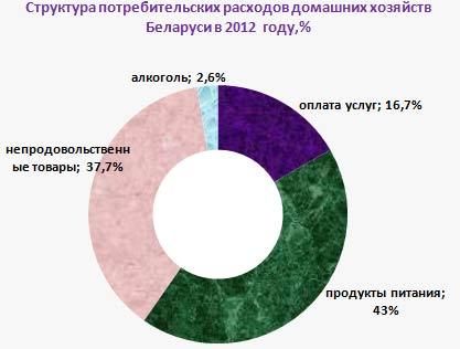 график потребления в Белоруссии