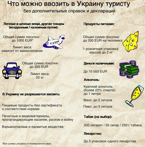 украинские таможенные правила