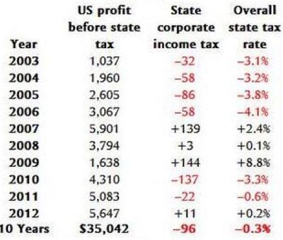 американский налог на прибыль