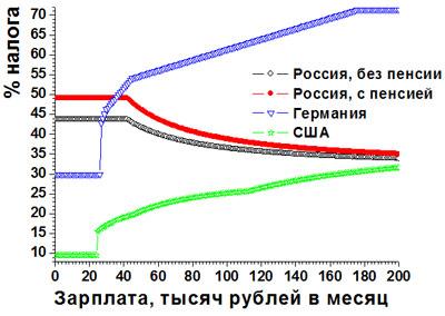 сравнение налогов