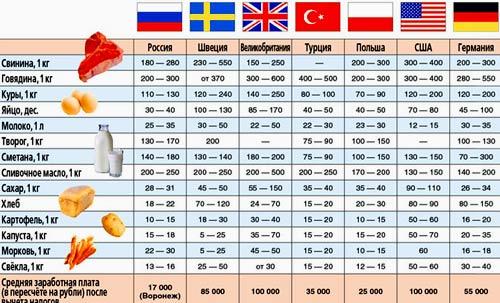 цены на продукты в Европе