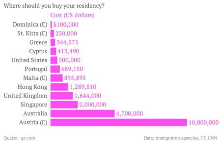 Размер инвестиций для получения гражданства по странам