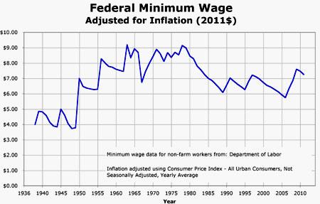 американская зарплата