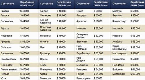 сравнение зарплат в сша