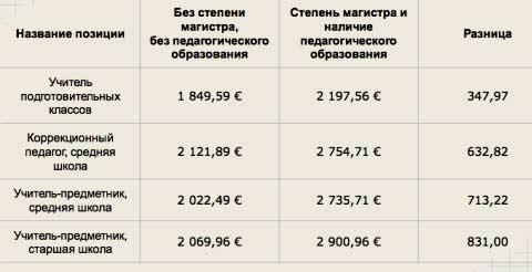зарплата в Финляндии