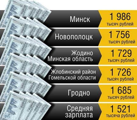 белорусские зарплаты