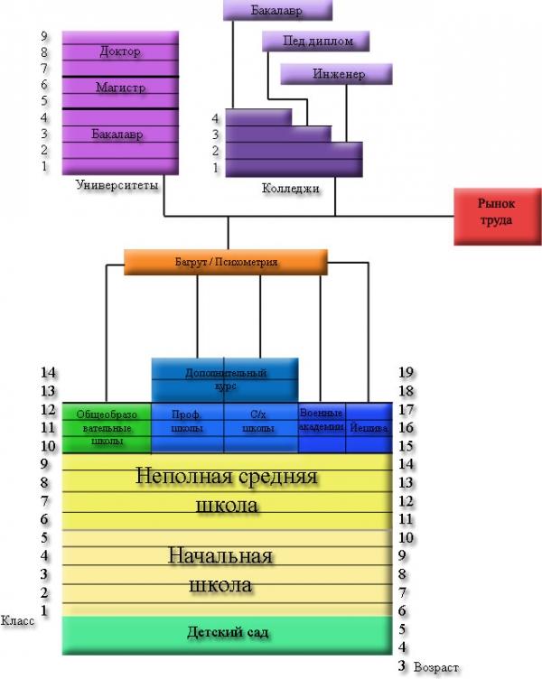 Система образования в Израиле
