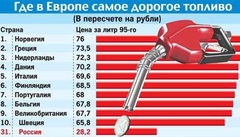 стоимость бензина в Норвегии