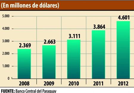 экономика Парагвая